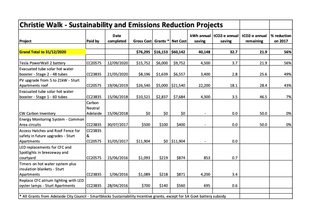 Christie Walk abatement projects have reduced our emissions by 56% on 2017 levels